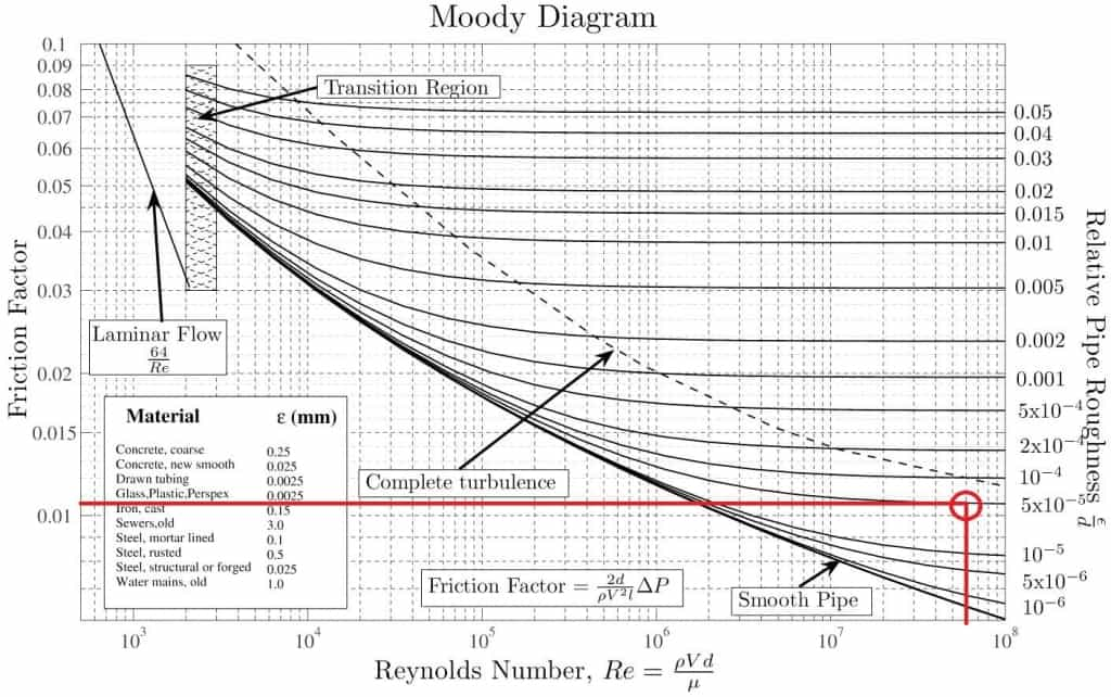 Moody diagram friction loss moody chart moody diagram ccuart Image collections