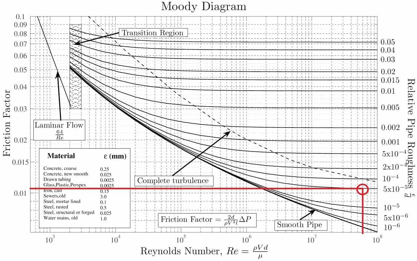 Moody diagram friction loss moody chart moody diagram ccuart Images