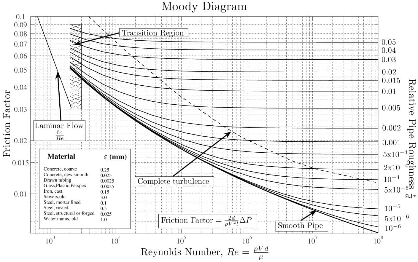 139808 Snelheid Stikstof also 69227 Use Of Ribbed Hoses And Its Adverse Effects On The Intake Air Flow further Friction Factor Turbulent Flow Colebrook as well Pressure Loss In Pipe likewise Duct Friction Loss Chart. on moody diagram equation