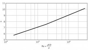 Power-law velocity profile