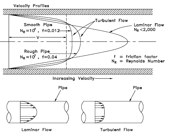 velocity profiles - internal flow
