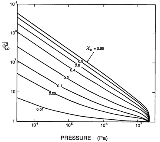 Martinelli-Nelson frictional pressure drop