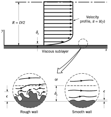 comparing fluid flow of smooth and rough pipes To determine the relationship between head loss due to fluid friction and velocity for flow of water through smooth bore pipes and to confirm the head loss friction factor f method to obtain a series of readings of head loss at different flow rates ,through one or more of the smooth bore test pipes.