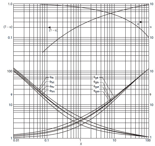 two phase flow correlation Most of the researches reported on the two-phase flow behavior were with the circular tube larger than 10 mm in diameter however, recently, the flow behavior within small tubes (including the narrow rectangular channels with their.