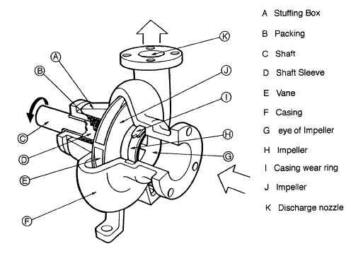 main parts of a centrifugal pump