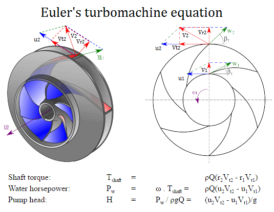 Eulers Turbomachine Equations