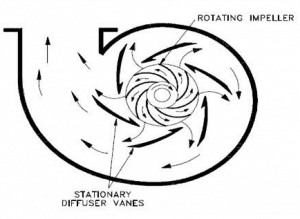 impeller and diffuser