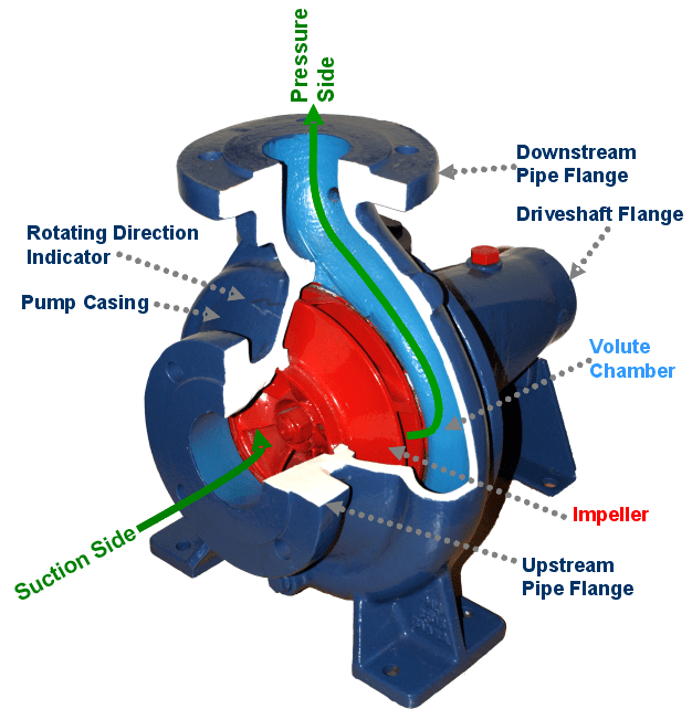 Centrifugal Pumps - Reactor Physics