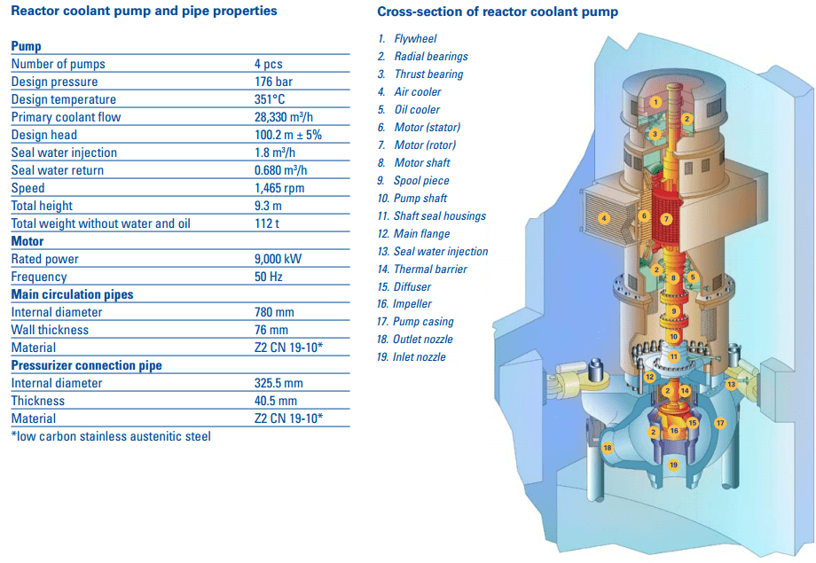 Reactor Coolant Pump - parameters