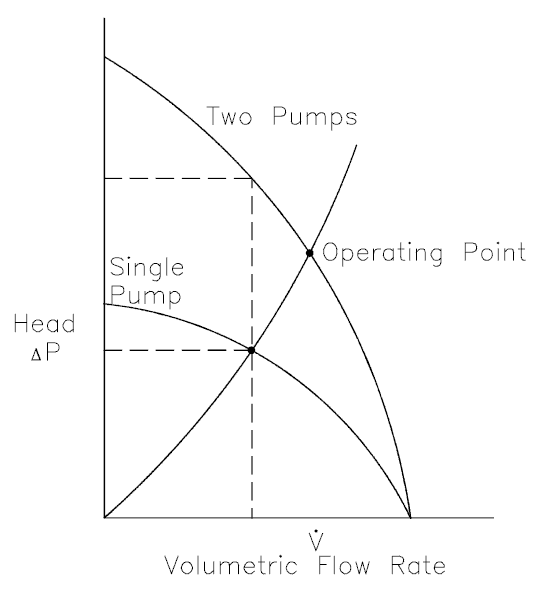 Series operation of centrifugal pumps