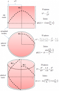 Diffusion Theory - Multiplying Systems