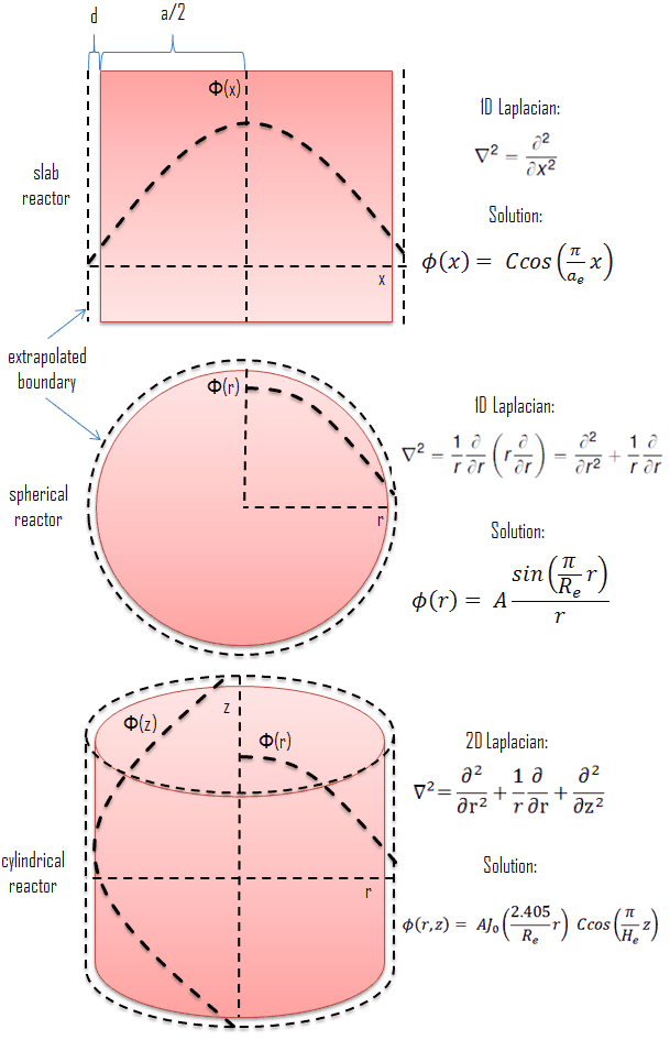 Diffusion Equation - Finite Spherical Reactor