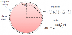 Diffusion Theory - Spherical Reactor-min