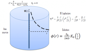 Neutron Diffusion - line source-min