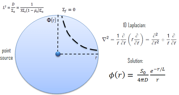 Diffusion Equation - Point Source