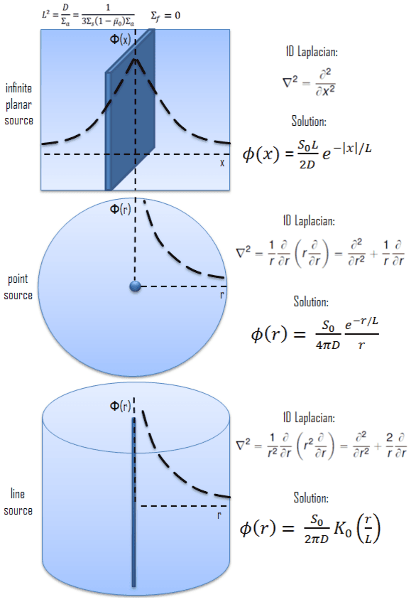 Solution of diffusion equation