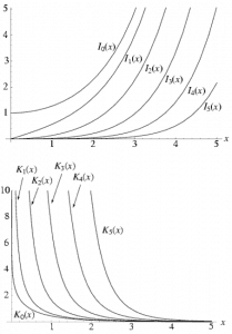 modified bessel functions - first and second kind