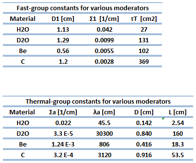Table of diffusion parameters - fast and thermal group