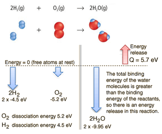 Conservation Of Energy In Chemical Reactions