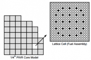 nodal-method-lattice-cell