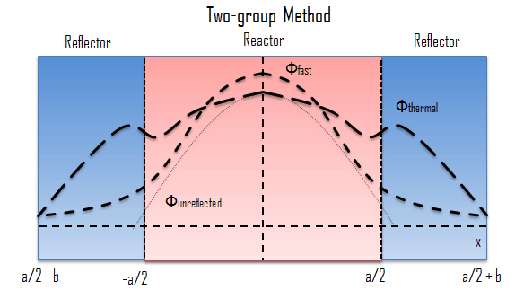 two-group-method-reflected-reactor