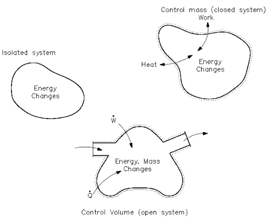 closed-open-isolated-system