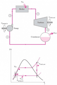 conservation-of-energy-in-thermodynamics