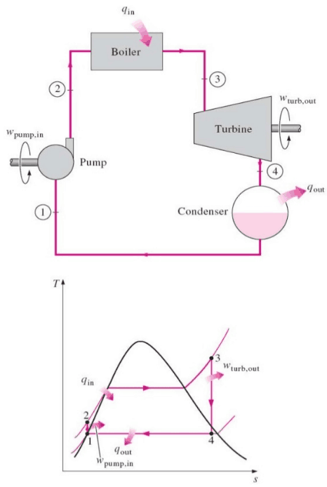First Law Of Thermodynamics 1st Law Nuclear Power