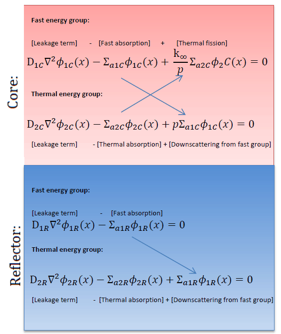 reflected-reactor-two-group-method