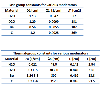 thermal-and-fast-constants-moderators