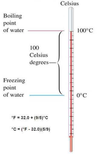 the relationship between fahrenheit and celsius temperature scales is