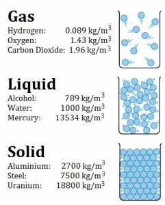 Density - Gas - Liquid - Solid
