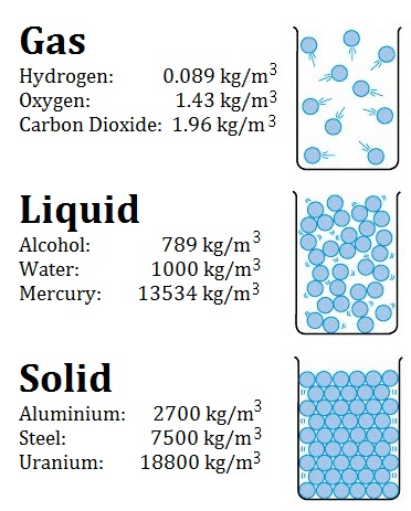 Units Of Density Units Of Specific Volume Nuclear Power