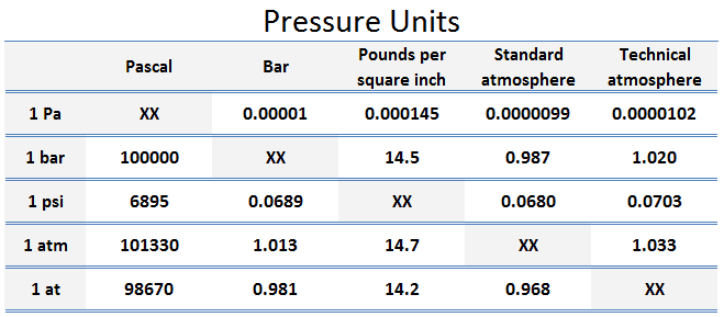 Table - Conversion between pressure units - pascal, bar, psi, atmosphere