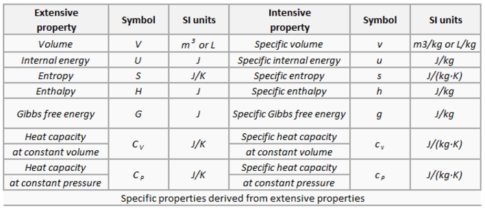 Specific properties - thermodynamics