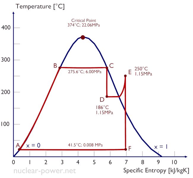 Thermal Efficiency of Rankine Cycle - Nuclear Power