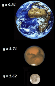 gravitational-field-earth-mars-moon
