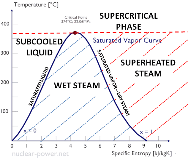 Specific Enthalpy Of Wet Steam Nuclear Power