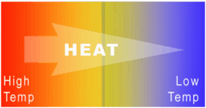 zeroth-law-of-thermodynamics-heat