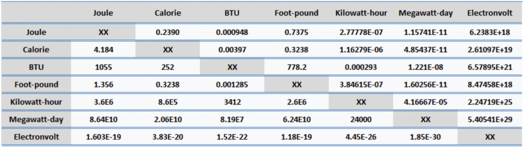 conversion - BTU, foot-pound - energy units