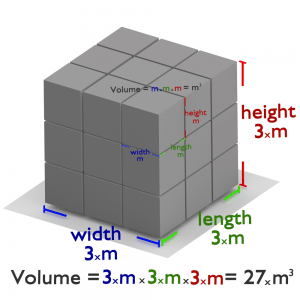 what is volume - physics