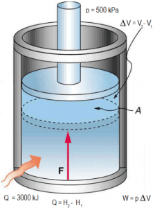 Enthalpy - Example - A frictionless piston