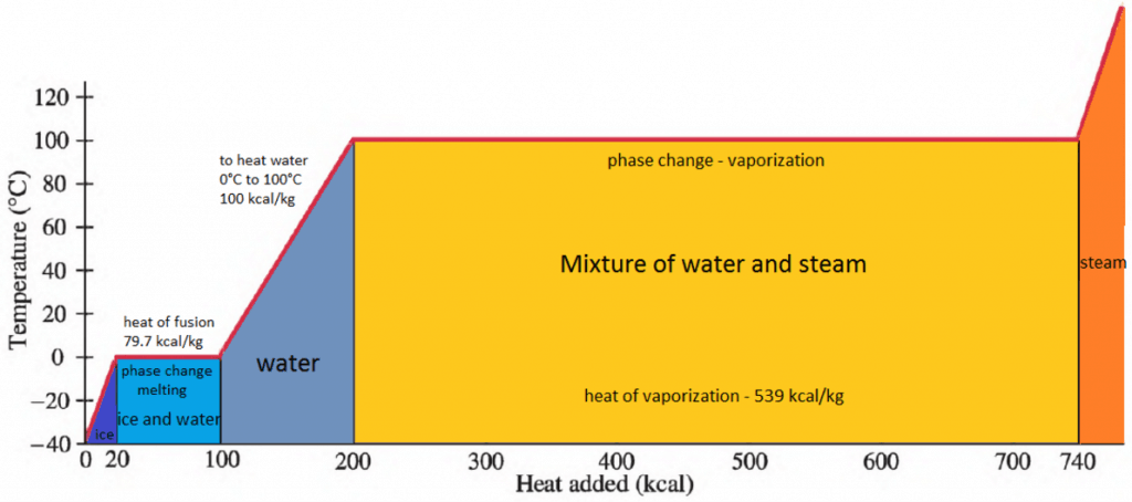 Phase changes - enthalpy of vaporization