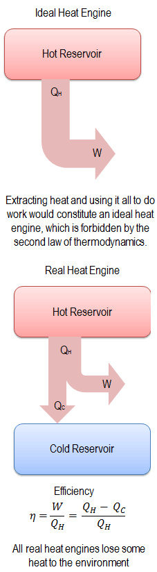 Second Law of Thermodynamics - Heat Engines