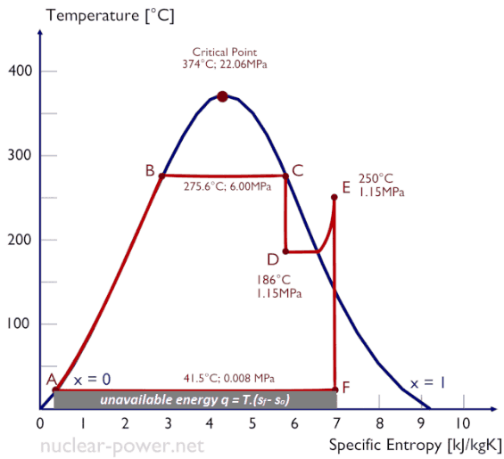 temperature and entropy relationship