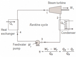 Example of Heat Engine