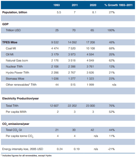 primary energy sources - table