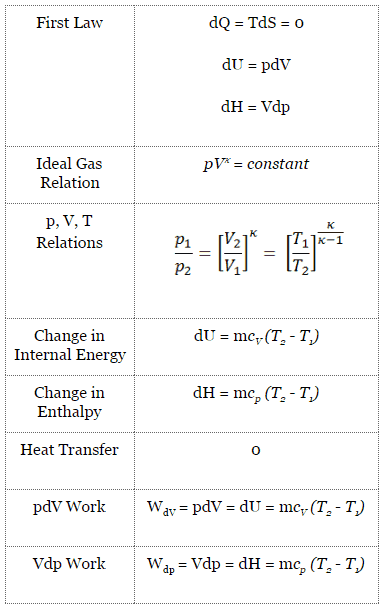 Dual Cycle - Limited Pressure Cycle