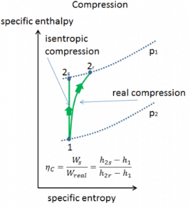 Isentropic vs. adiabatic compression