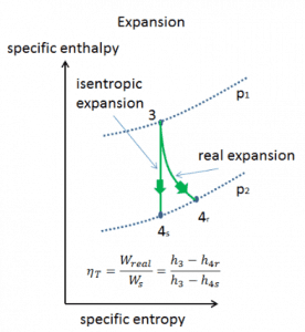 Isentropic vs. adiabatic expansion